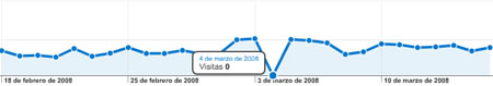 Estadisticas analytics